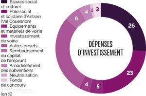 Dépenses investissement
